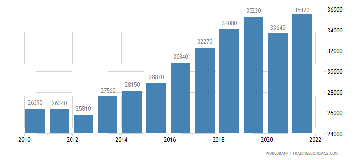 portugal gni per capita ppp us dollar wb data
