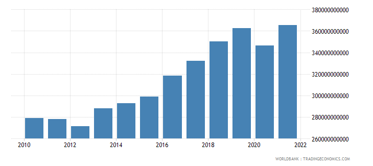 portugal gni ppp us dollar wb data
