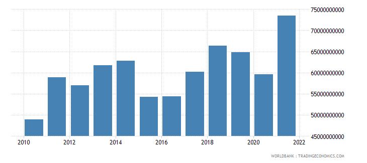 portugal goods exports bop us dollar wb data