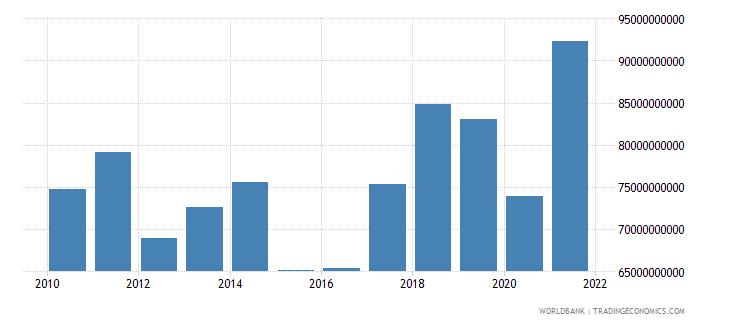 portugal goods imports bop us dollar wb data
