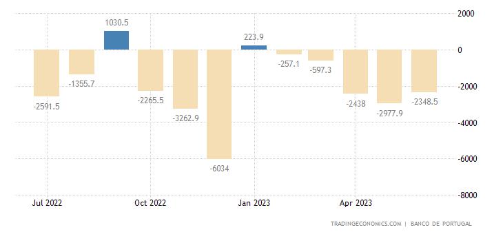 Portugal Government Budget Value