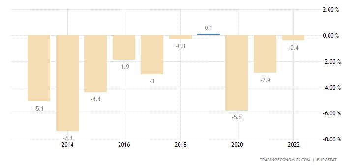 Portugal Government Budget