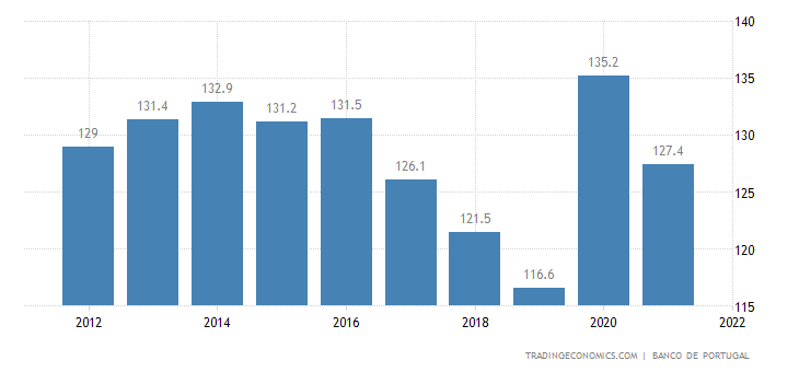 Portugal government debt to gdp forecast government debt to gdp in portugal is expected to be 12280 percent by the end of this quarter according to trading economics global macro models and publicscrutiny Image collections