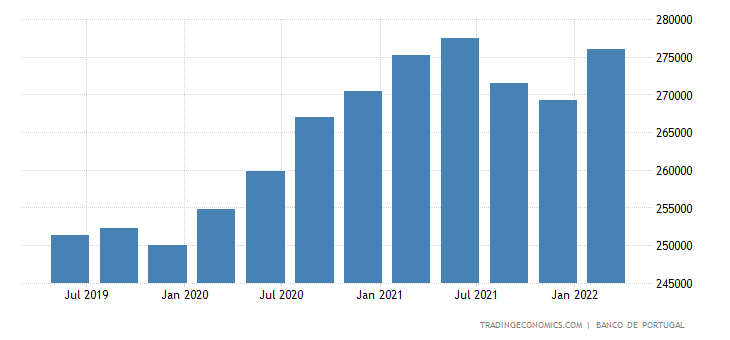 Portugal General Government Gross Debt