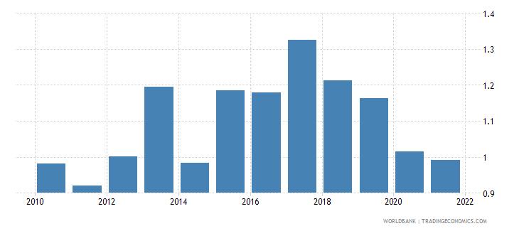 portugal government effectiveness estimate wb data