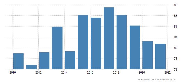 portugal government effectiveness percentile rank wb data