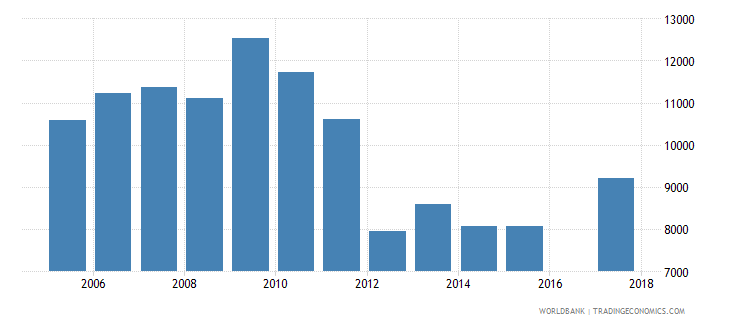 portugal government expenditure per upper secondary student constant ppp$ wb data