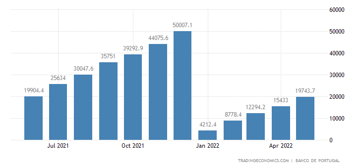 Portugal Government Revenues