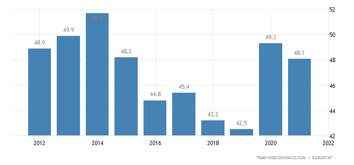 Portugal Government Spending to GDP