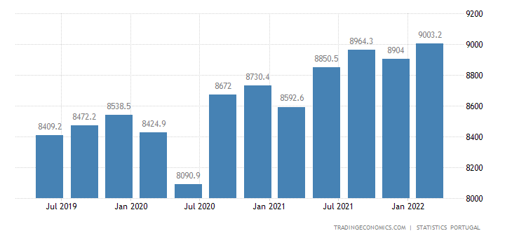 Portugal Government Spending