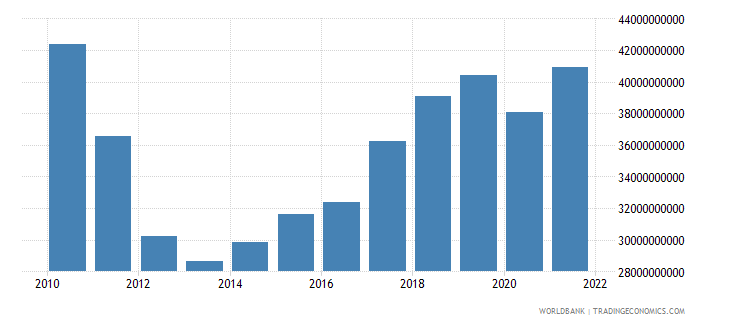 portugal gross capital formation constant 2000 us dollar wb data