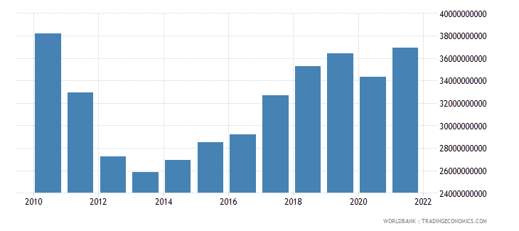 portugal gross capital formation constant lcu wb data
