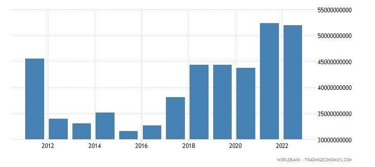 portugal gross capital formation us dollar wb data
