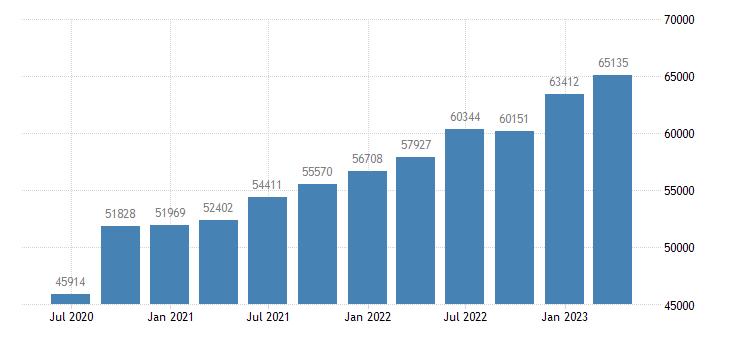 portugal gross disposable income eurostat data