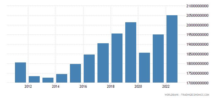 portugal gross domestic income constant lcu wb data