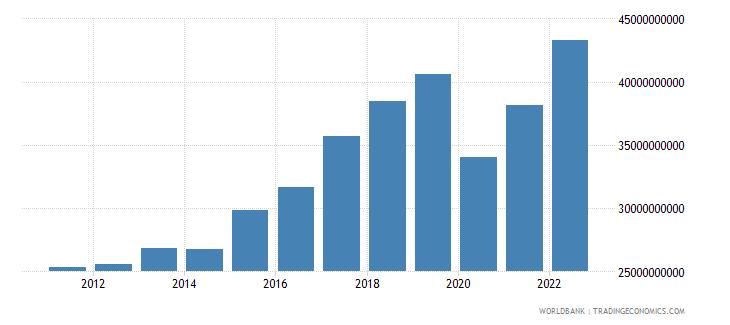 portugal gross domestic savings current lcu wb data