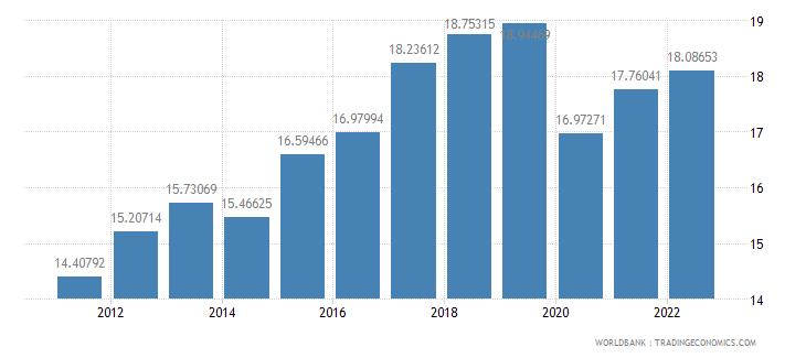 portugal gross domestic savings percent of gdp wb data