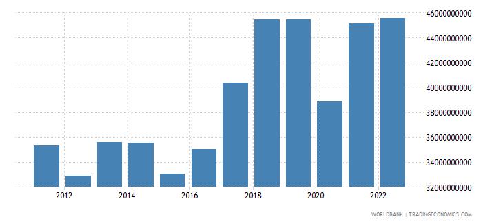 portugal gross domestic savings us dollar wb data
