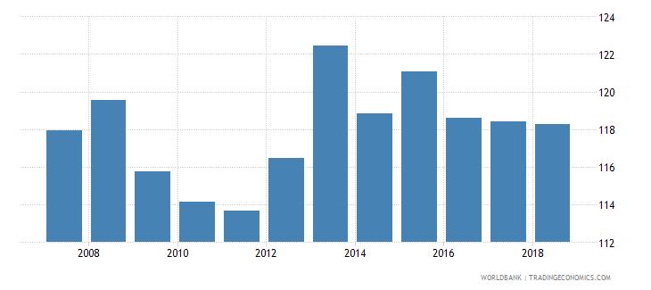 portugal gross enrolment ratio lower secondary male percent wb data