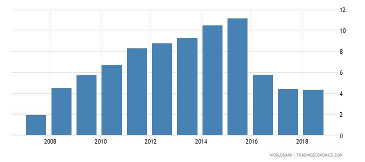portugal gross enrolment ratio post secondary non tertiary both sexes percent wb data