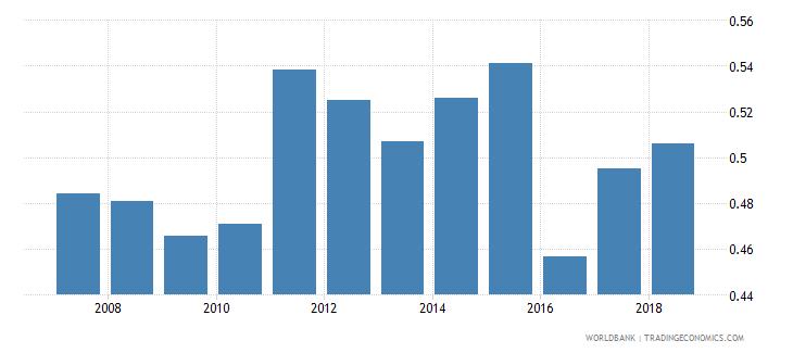 portugal gross enrolment ratio post secondary non tertiary gender parity index gpi wb data