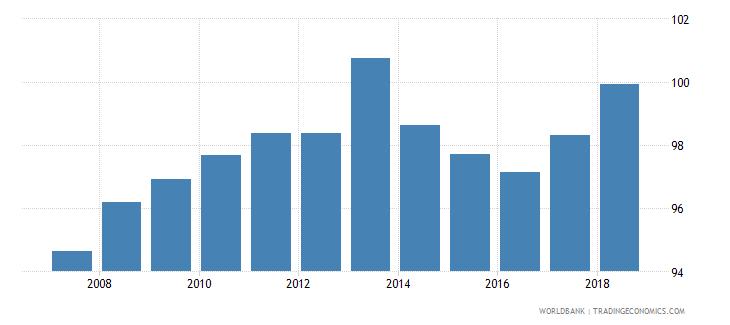 portugal gross enrolment ratio primary to tertiary female percent wb data