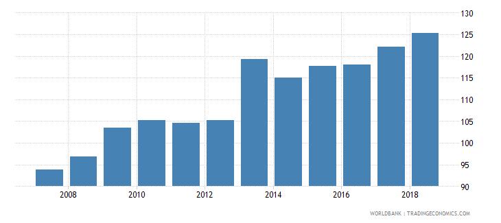 portugal gross enrolment ratio upper secondary female percent wb data