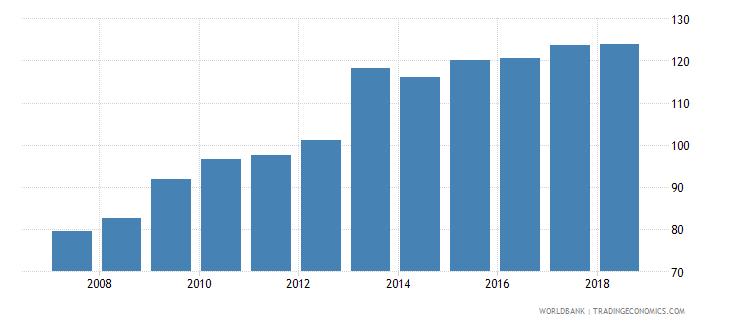 portugal gross enrolment ratio upper secondary male percent wb data