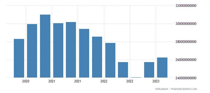 portugal gross ext debt pos  all sectors long term all instruments usd wb data