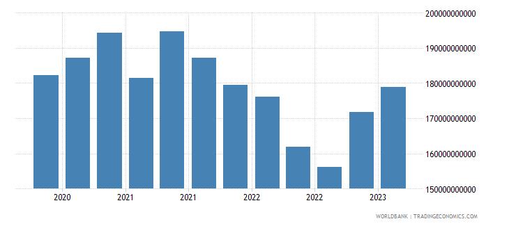portugal gross ext debt pos  all sectors short term all instruments usd wb data