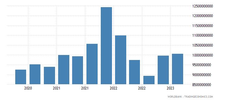portugal gross ext debt pos  deposit taking corp  exc cb long term debt securities usd wb data