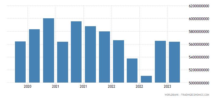 portugal gross ext debt pos  di intercom lending all maturities all instruments usd wb data