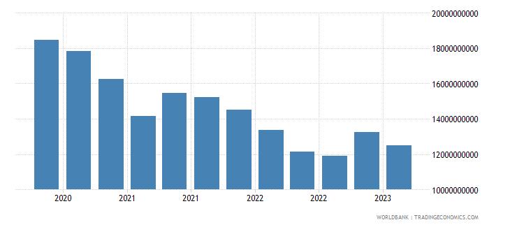 portugal gross ext debt pos  di intercom lending all maturities debt liab of di ent to dir investors usd wb data
