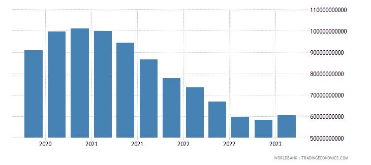 portugal gross ext debt pos  general government long term debt securities usd wb data