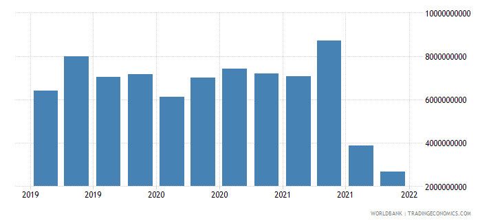 portugal gross ext debt pos  general government short term debt securities usd wb data