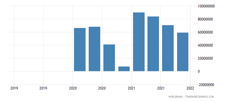 portugal gross ext debt pos  general government short term trade credit and advances usd wb data