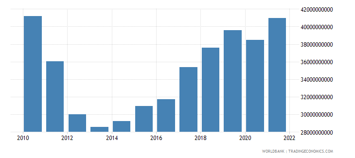 portugal gross fixed capital formation constant 2000 us dollar wb data