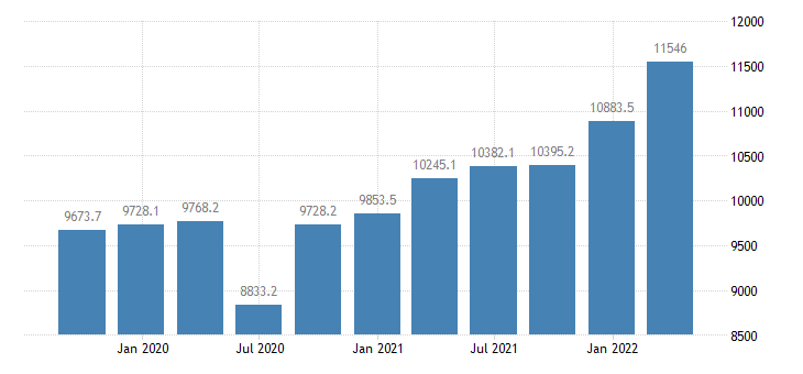 portugal gross fixed capital formation current prices eurostat data