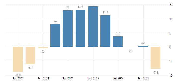 portugal gross fixed capital formation dwellings eurostat data