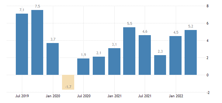portugal gross fixed capital formation total construction eurostat data