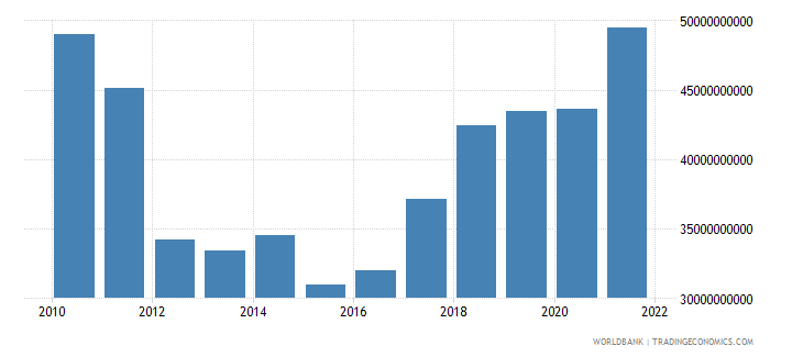 portugal gross fixed capital formation us dollar wb data