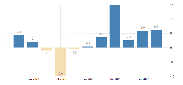 portugal gross fixed capital formation volumes eurostat data