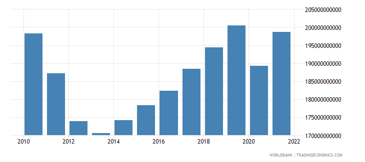 portugal gross national expenditure constant lcu wb data