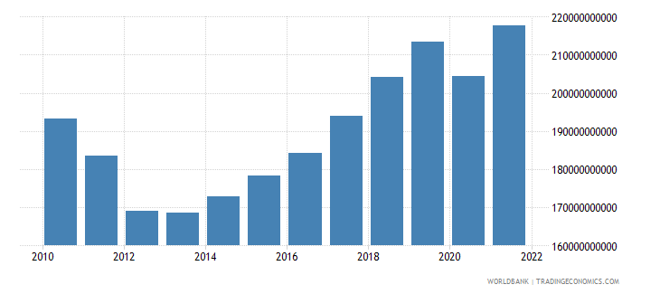 portugal gross national expenditure current lcu wb data