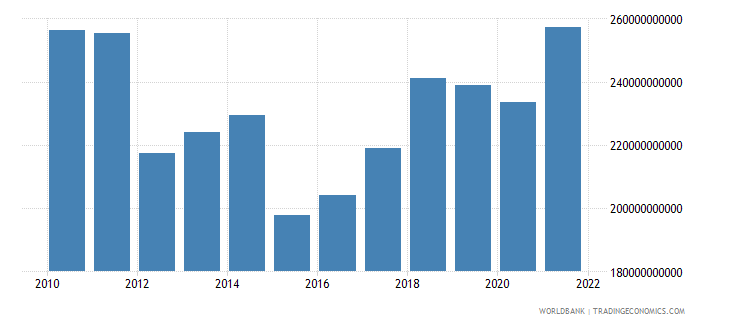 portugal gross national expenditure us dollar wb data