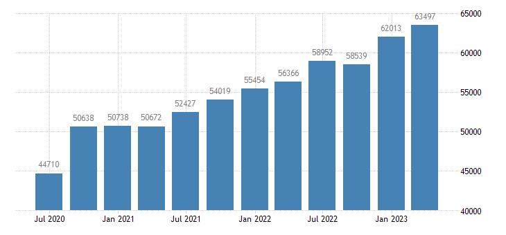 portugal gross national income eurostat data
