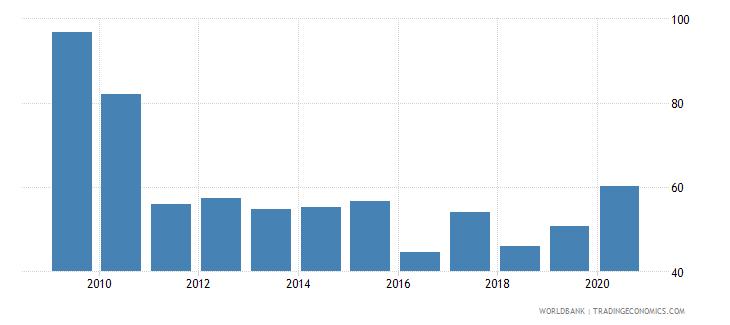 portugal gross portfolio debt liabilities to gdp percent wb data