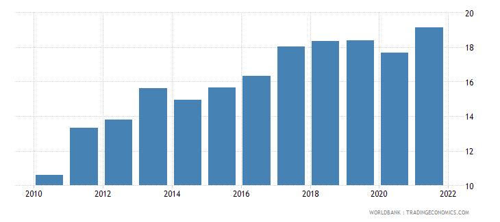 portugal gross savings percent of gdp wb data