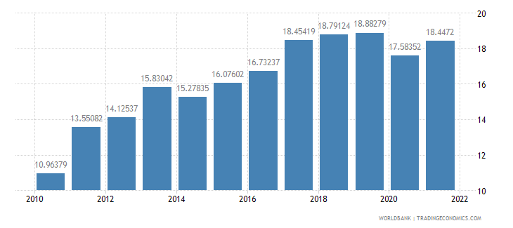 portugal gross savings percent of gni wb data