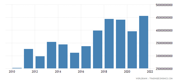 portugal gross savings us dollar wb data